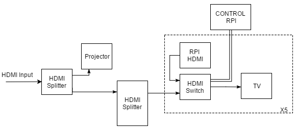 model shows connections of HDMI switches and splitters together