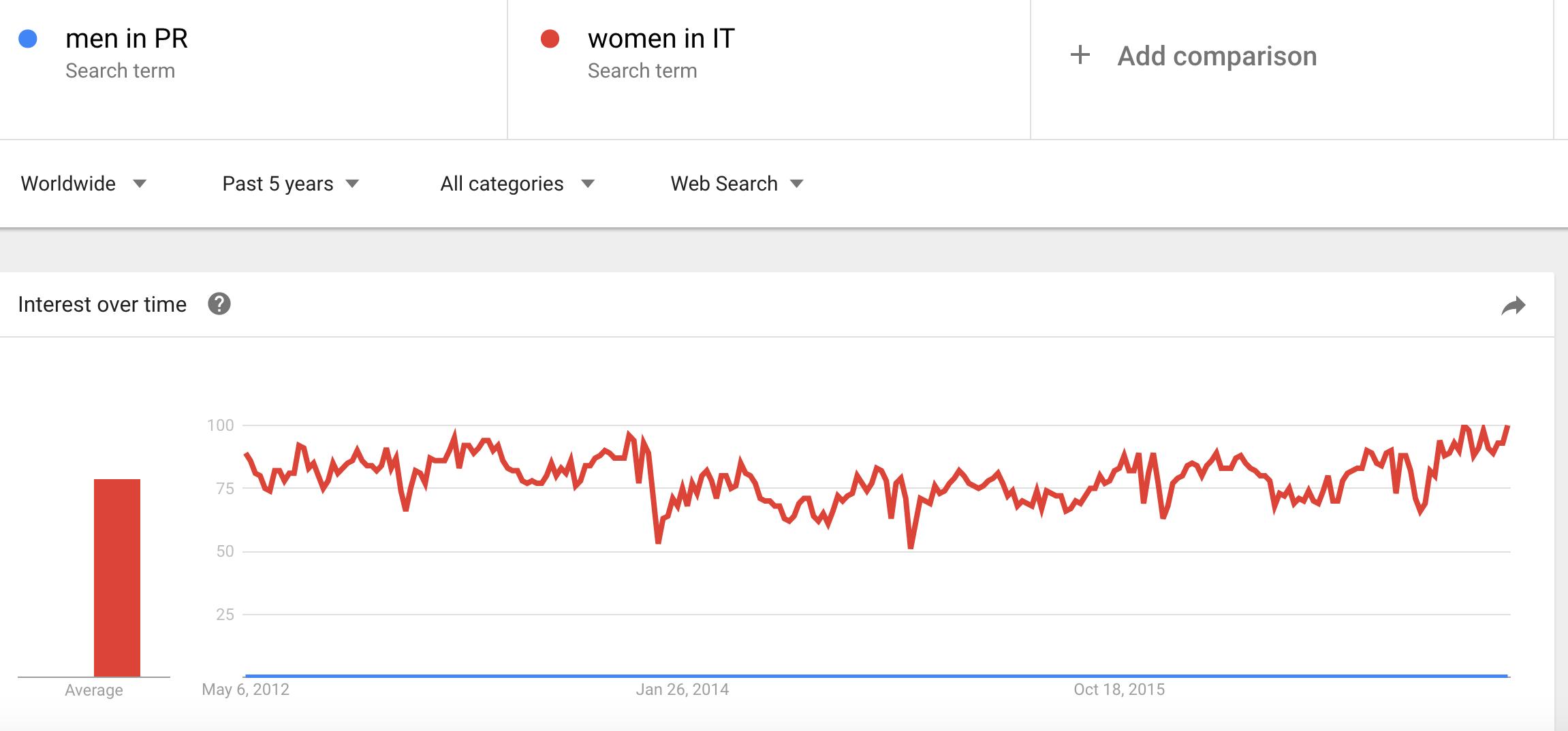 Men in PR and women in IT trends