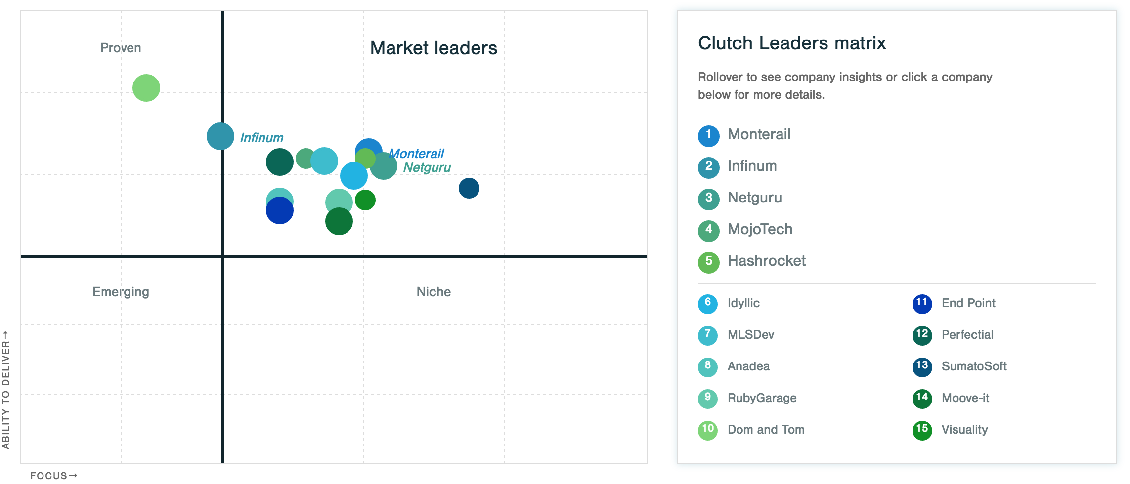 Leader matrix of top Ruby on Rails companies